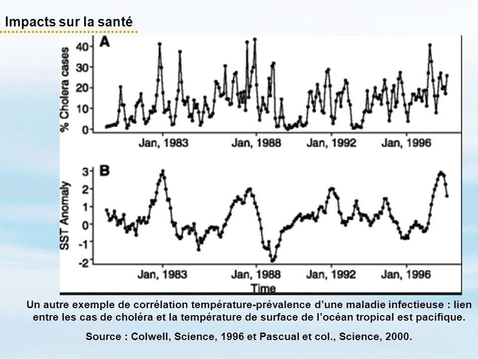 Impacts sur la santé Un autre exemple de corrélation température-prévalence dune maladie infectieuse : lien entre les cas de choléra et la température