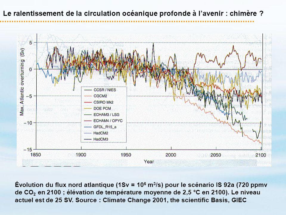 Le ralentissement de la circulation océanique profonde à lavenir : chimère ? Évolution du flux nord atlantique (1Sv = 10 6 m 3 /s) pour le scénario IS