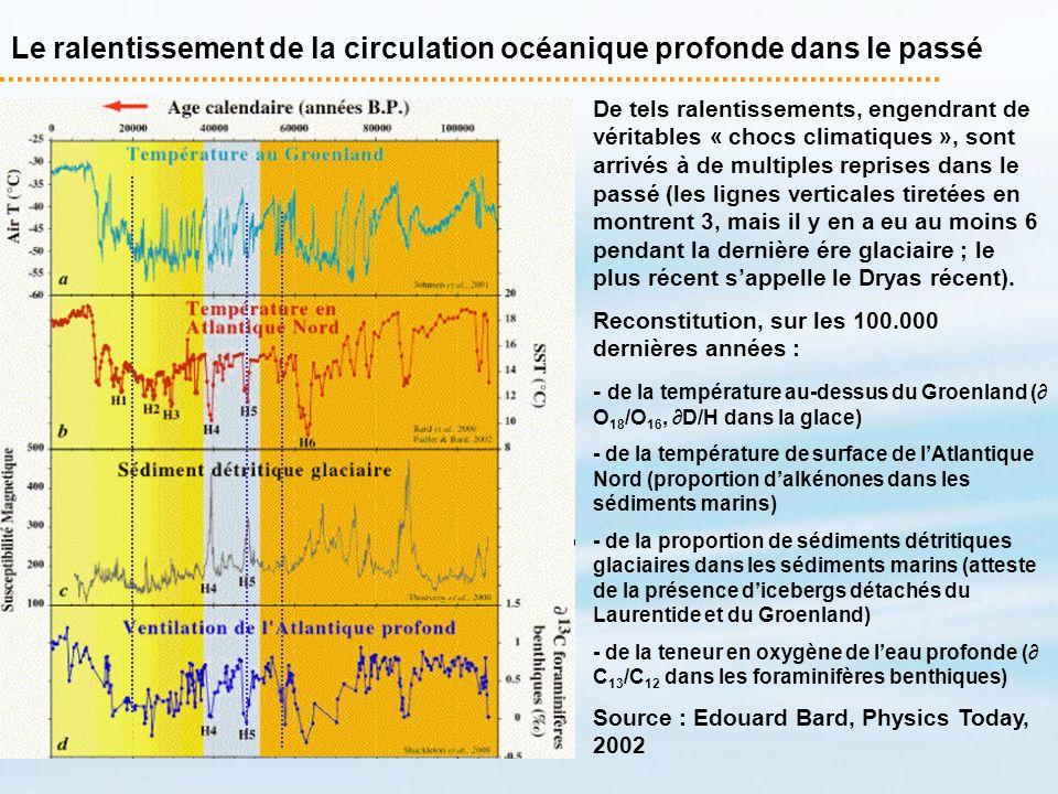 Le ralentissement de la circulation océanique profonde dans le passé De tels ralentissements, engendrant de véritables « chocs climatiques », sont arr