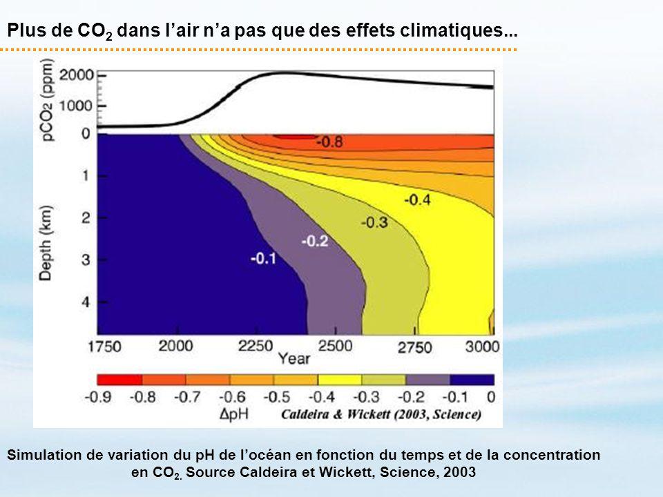 Plus de CO 2 dans lair na pas que des effets climatiques... Simulation de variation du pH de locéan en fonction du temps et de la concentration en CO