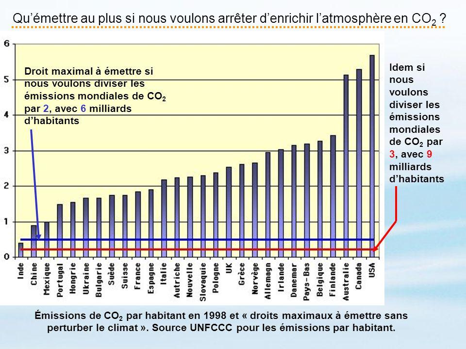 Quémettre au plus si nous voulons arrêter denrichir latmosphère en CO 2 ? Émissions de CO 2 par habitant en 1998 et « droits maximaux à émettre sans p