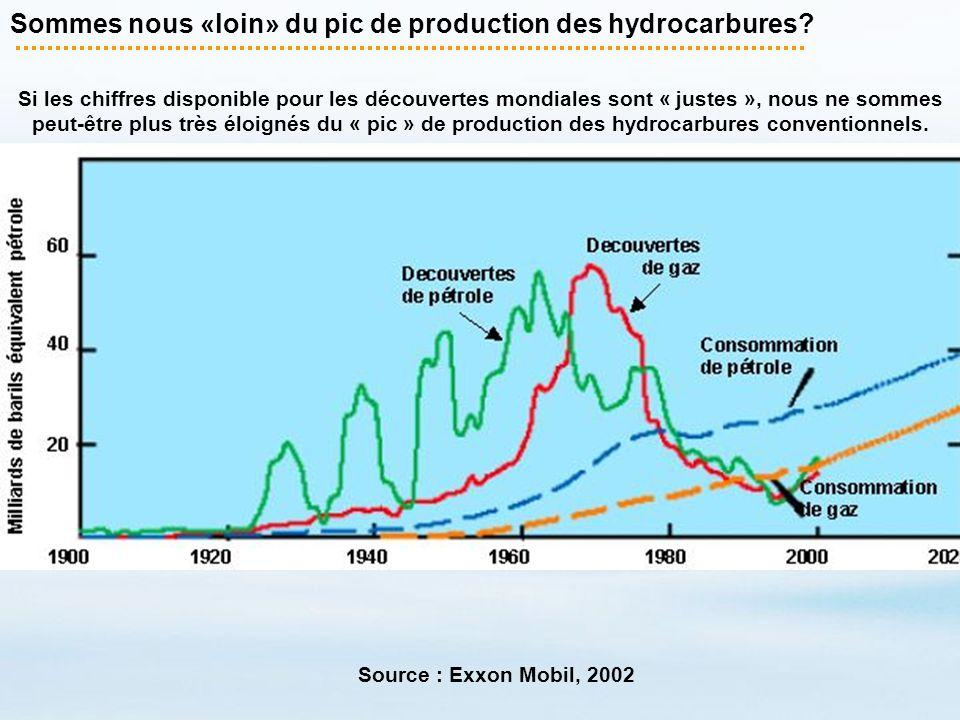 Sommes nous «loin» du pic de production des hydrocarbures? Si les chiffres disponible pour les découvertes mondiales sont « justes », nous ne sommes p