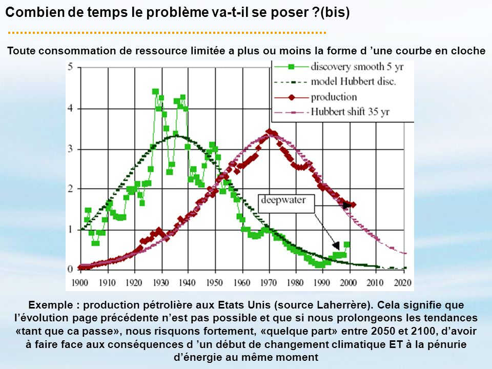 Combien de temps le problème va-t-il se poser ?(bis) Toute consommation de ressource limitée a plus ou moins la forme d une courbe en cloche Exemple :