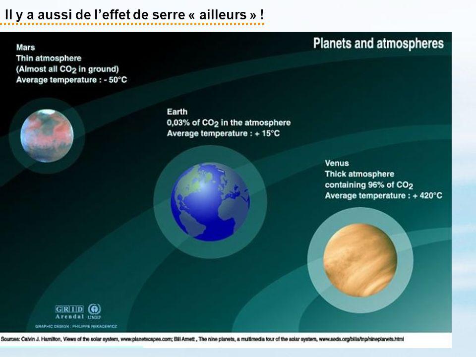 Le processus est fondamentalement irréversible Source : Climate Change 2001, the scientific Basis, GIEC Hypothèse : évolution des émissions de CO 2 Fonte des glaces (y compris calottes) Évolution de la température moyenne Évolution de la concentration en CO 2 Dilatation de leau de surface des océans