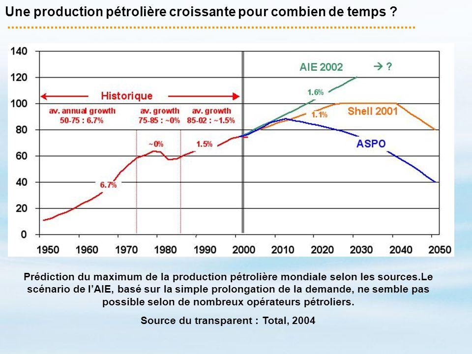 Une production pétrolière croissante pour combien de temps ? Prédiction du maximum de la production pétrolière mondiale selon les sources.Le scénario