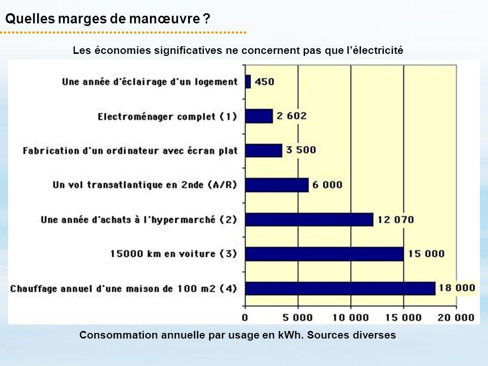Quelles marges de manœuvre ? Les économies significatives ne concernent pas que lélectricité Consommation annuelle par usage en kWh. Sources diverses