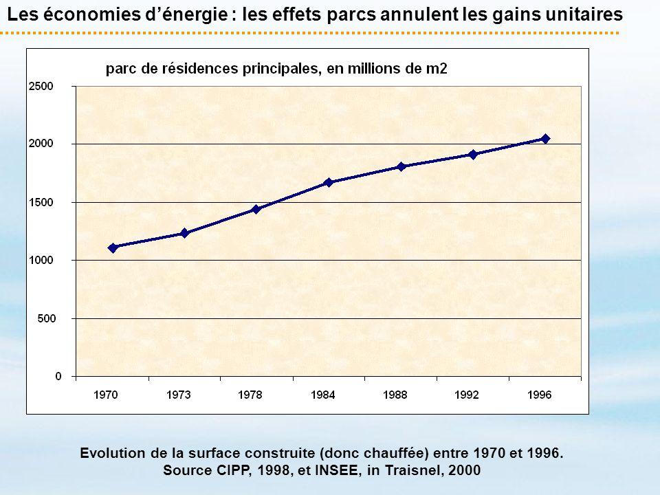 Les économies dénergie : les effets parcs annulent les gains unitaires Evolution de la surface construite (donc chauffée) entre 1970 et 1996. Source C