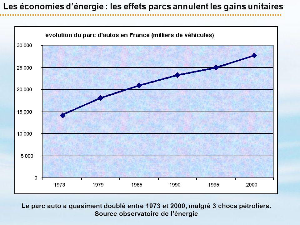 Les économies dénergie : les effets parcs annulent les gains unitaires Le parc auto a quasiment doublé entre 1973 et 2000, malgré 3 chocs pétroliers.