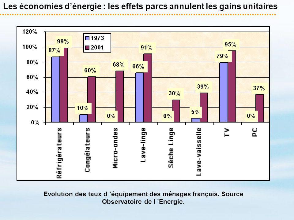 Les économies dénergie : les effets parcs annulent les gains unitaires Evolution des taux d équipement des ménages français. Source Observatoire de l