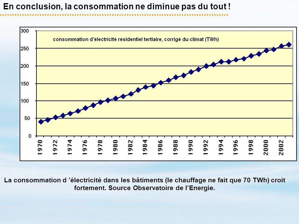 En conclusion, la consommation ne diminue pas du tout ! La consommation d électricité dans les bâtiments (le chauffage ne fait que 70 TWh) croit forte