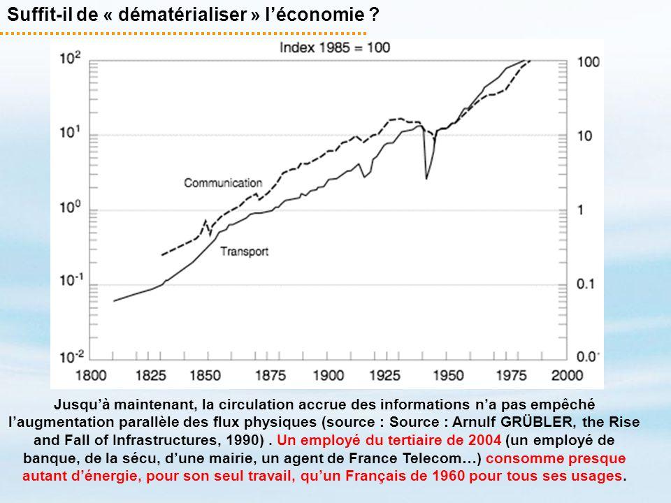 Suffit-il de « dématérialiser » léconomie ? Jusquà maintenant, la circulation accrue des informations na pas empêché laugmentation parallèle des flux