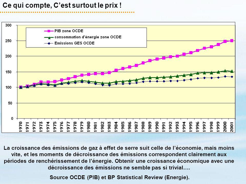Ce qui compte, Cest surtout le prix ! La croissance des émissions de gaz à effet de serre suit celle de léconomie, mais moins vite, et les moments de