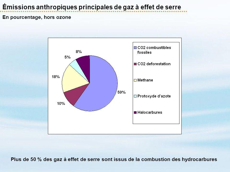 Les économies dénergie : les effets parcs annulent les gains unitaires Evolution des taux d équipement des ménages français.