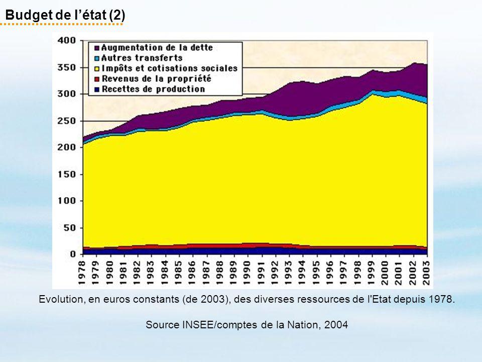 Budget de létat (2) Evolution, en euros constants (de 2003), des diverses ressources de l'Etat depuis 1978. Source INSEE/comptes de la Nation, 2004