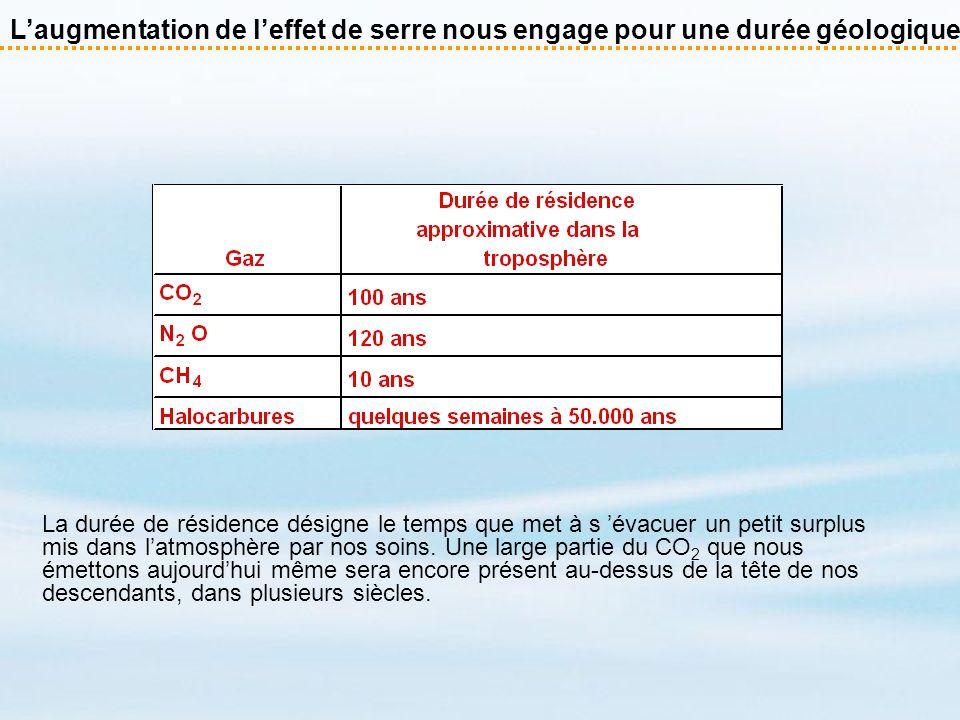 Emissions de CO 2 provenant de combustibles fossiles Les émissions de CO 2 provenant de combustibles fossiles ont été multipliées par plus de 4 depuis 1950.