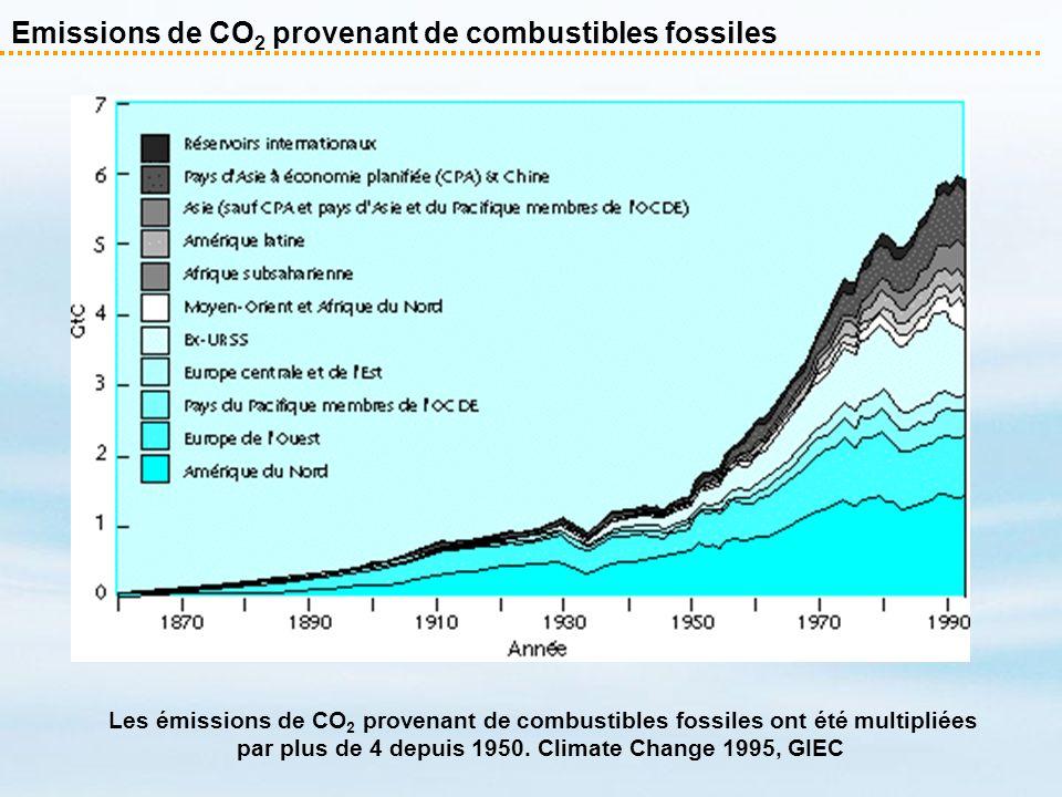 Emissions de CO 2 provenant de combustibles fossiles Les émissions de CO 2 provenant de combustibles fossiles ont été multipliées par plus de 4 depuis