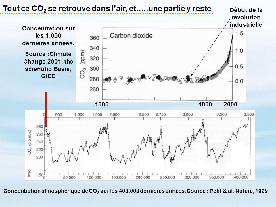 Tout ce CO 2 se retrouve dans lair, et…..une partie y reste Concentration sur les 1.000 dernières années. Source :Climate Change 2001, the scientific