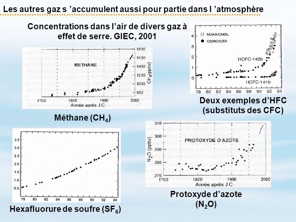 Les autres gaz s accumulent aussi pour partie dans l atmosphère Deux exemples dHFC (substituts des CFC) Protoxyde dazote (N 2 O) Méthane (CH 4 ) Hexaf