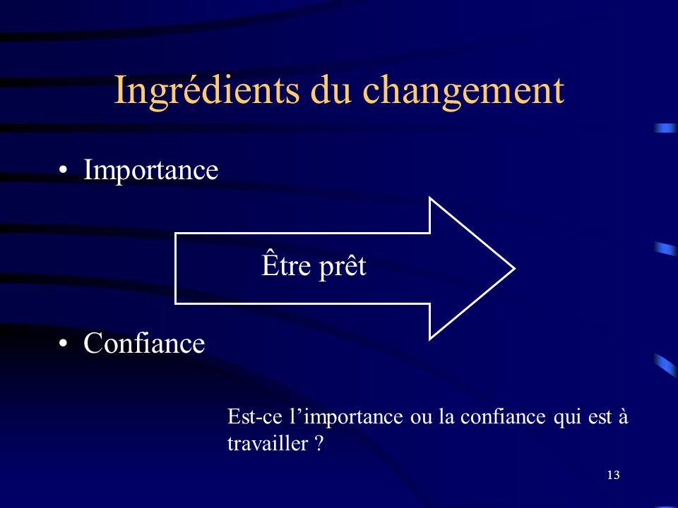 13 Ingrédients du changement Importance Confiance Être prêt Est-ce limportance ou la confiance qui est à travailler ?
