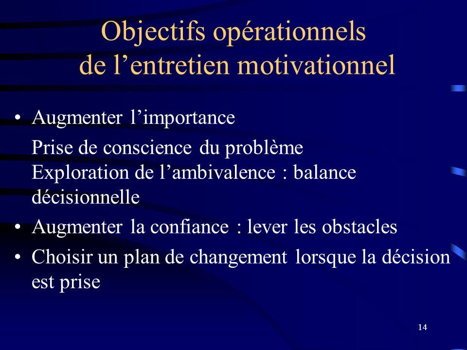 14 Objectifs opérationnels de lentretien motivationnel Augmenter limportance Prise de conscience du problème Exploration de lambivalence : balance déc
