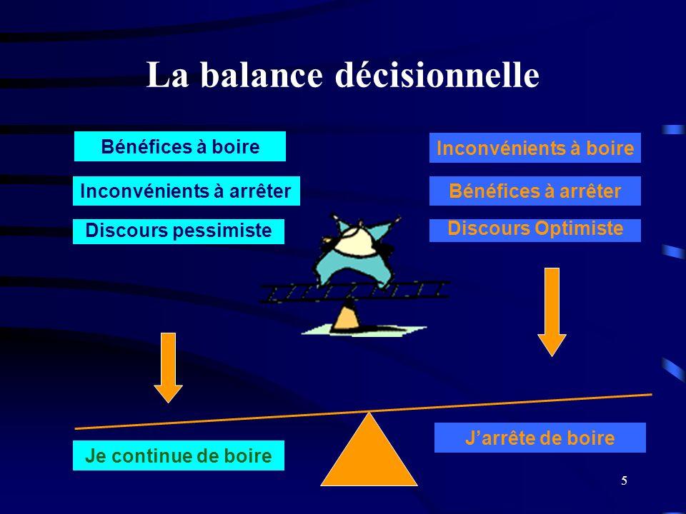 5 La balance décisionnelle Bénéfices à boire Inconvénients à arrêter Discours pessimiste Inconvénients à boire Bénéfices à arrêter Discours Optimiste