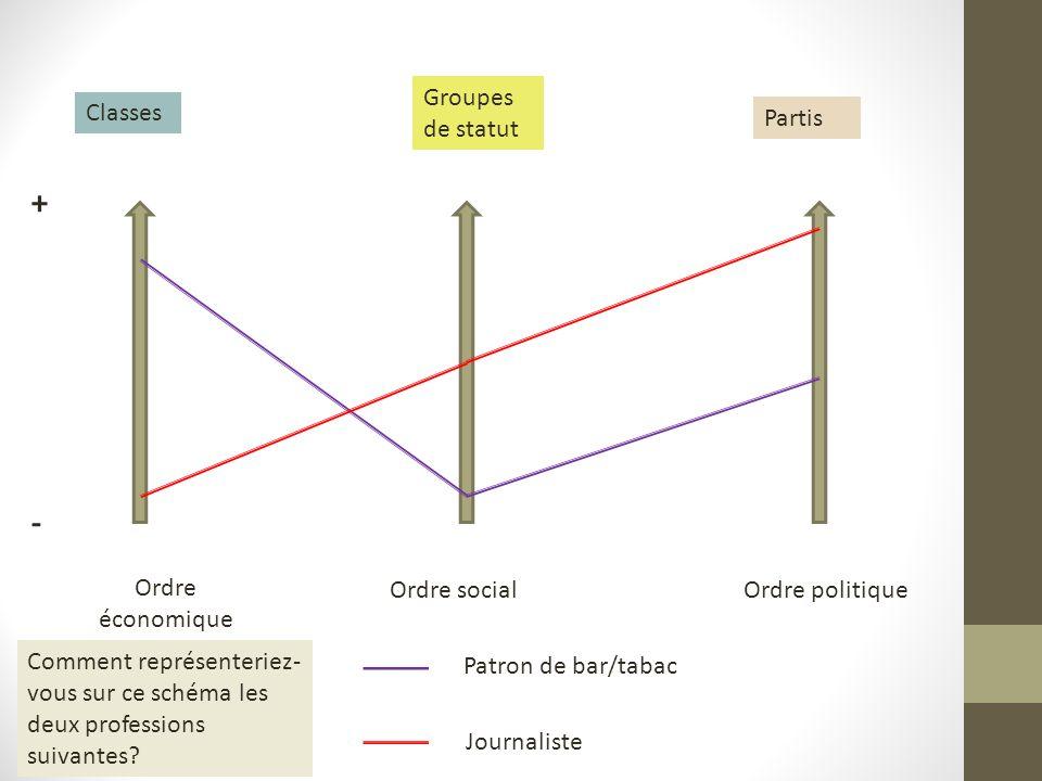 Ordre économique Ordre socialOrdre politique + - Classes Groupes de statut Partis Patron de bar/tabac Journaliste Comment représenteriez- vous sur ce