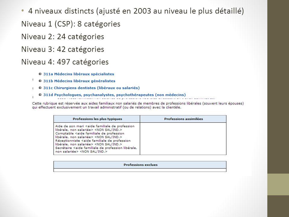 4 niveaux distincts (ajusté en 2003 au niveau le plus détaillé) Niveau 1 (CSP): 8 catégories Niveau 2: 24 catégories Niveau 3: 42 catégories Niveau 4: