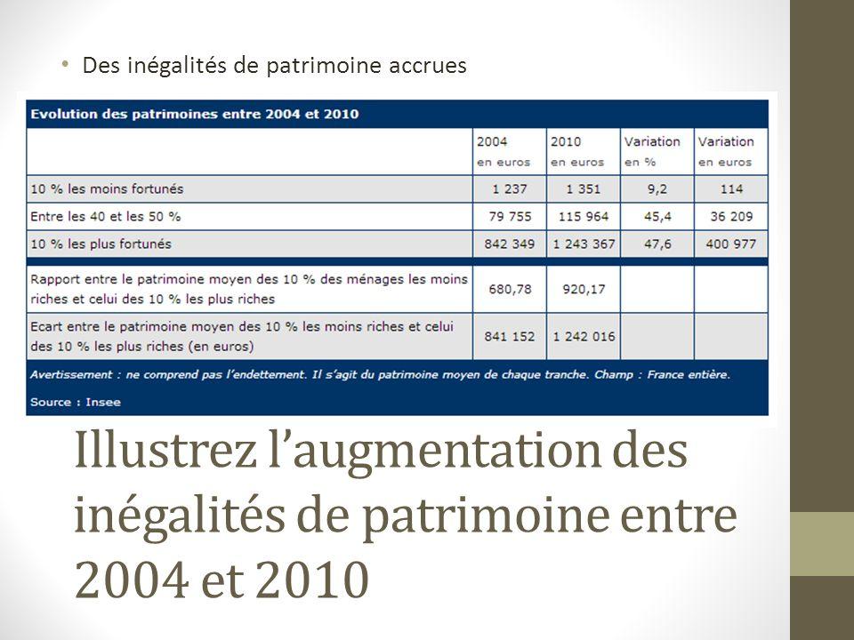 Des inégalités de patrimoine accrues Illustrez laugmentation des inégalités de patrimoine entre 2004 et 2010