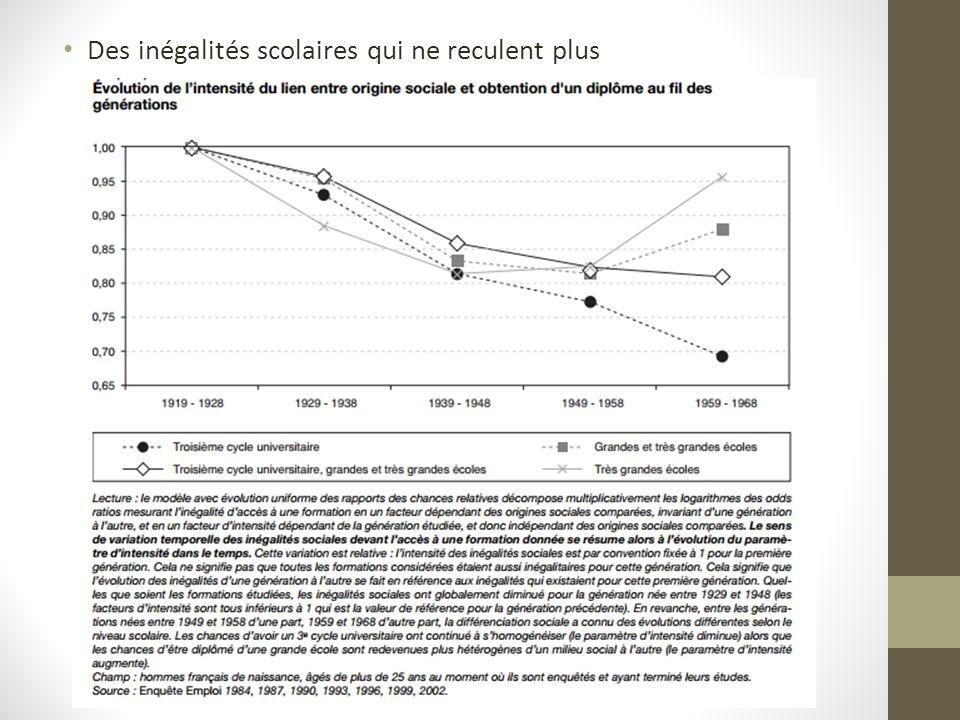 Des inégalités scolaires qui ne reculent plus