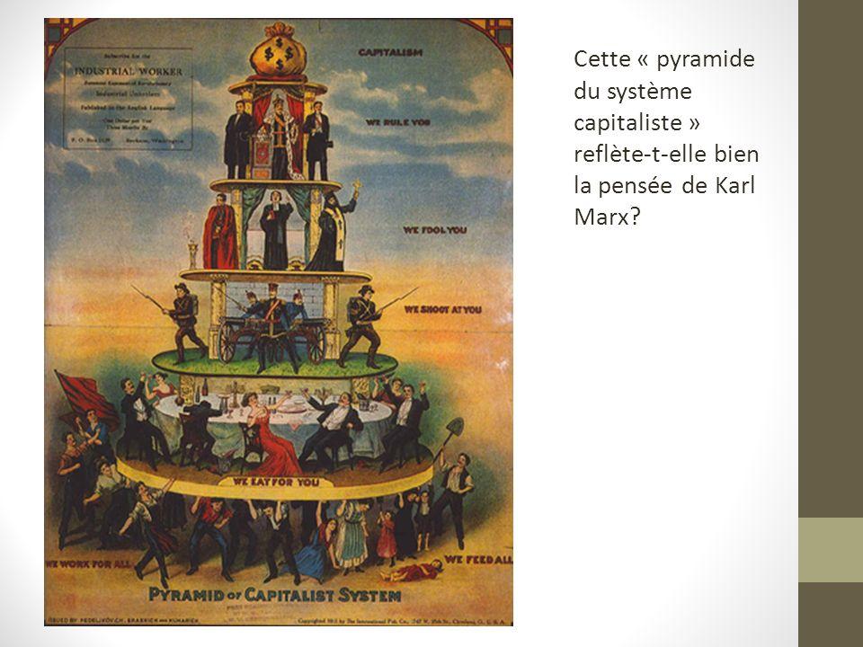 Cette « pyramide du système capitaliste » reflète-t-elle bien la pensée de Karl Marx?