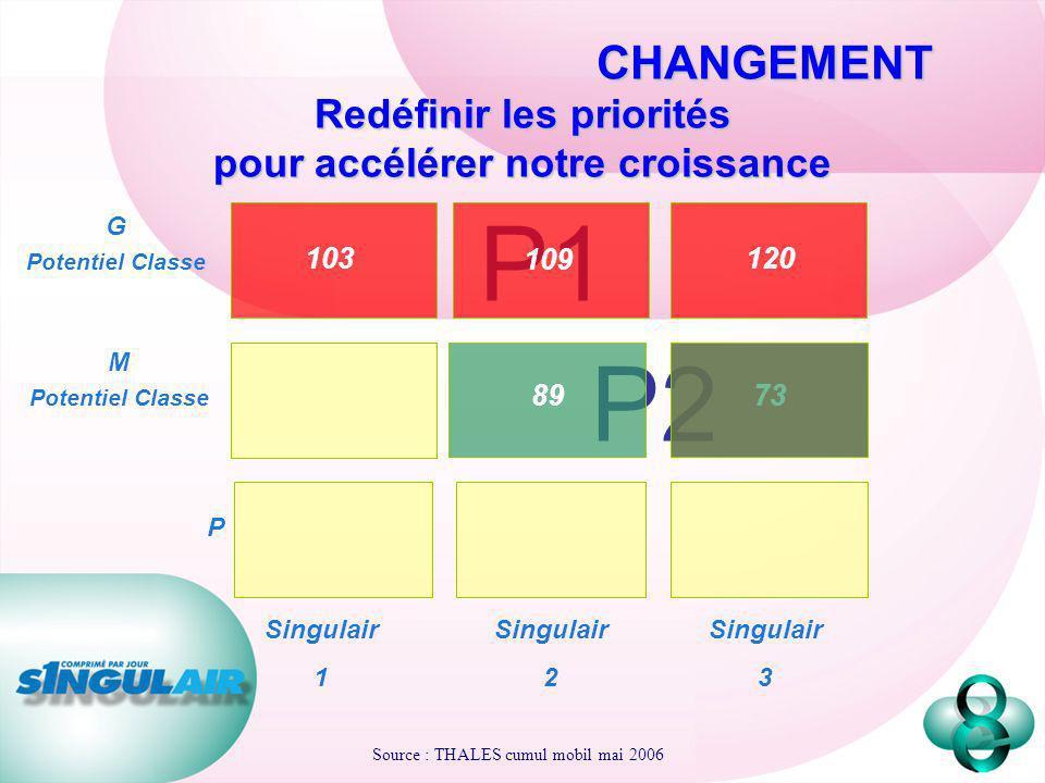 CHANGEMENT Redéfinir les priorités pour accélérer notre croissance P2 G Potentiel Classe P1 P Singulair 1 Singulair 2 Singulair 3 103 109 120 M Potent