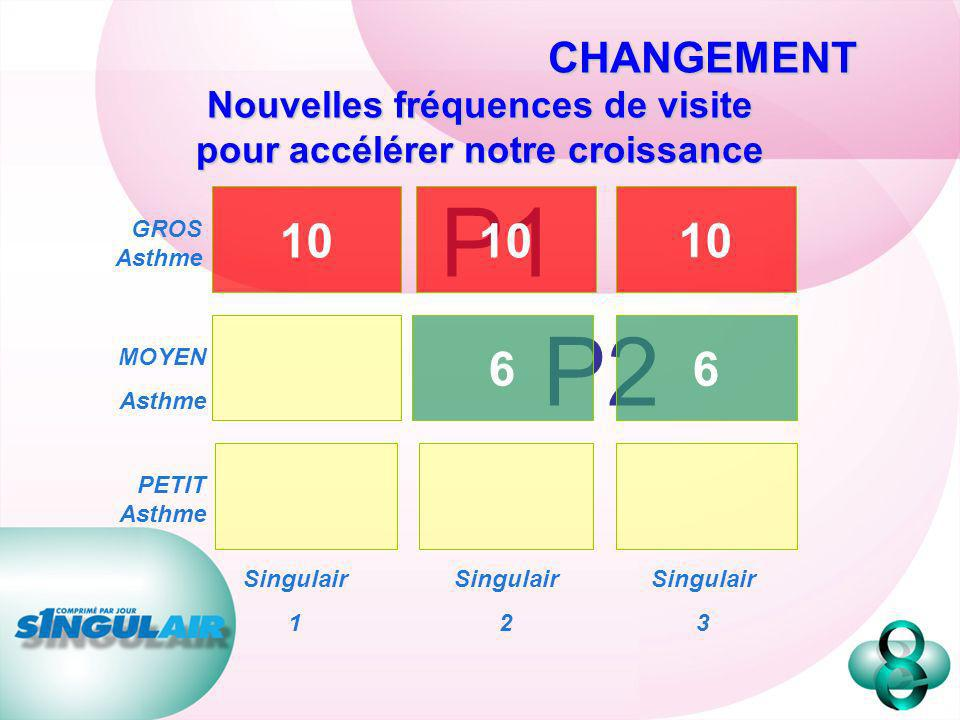 P2 GROS Asthme P1 10 6 6 MOYEN Asthme PETIT Asthme Singulair 1 Singulair 2 Singulair 3 CHANGEMENT Nouvelles fréquences de visite pour accélérer notre