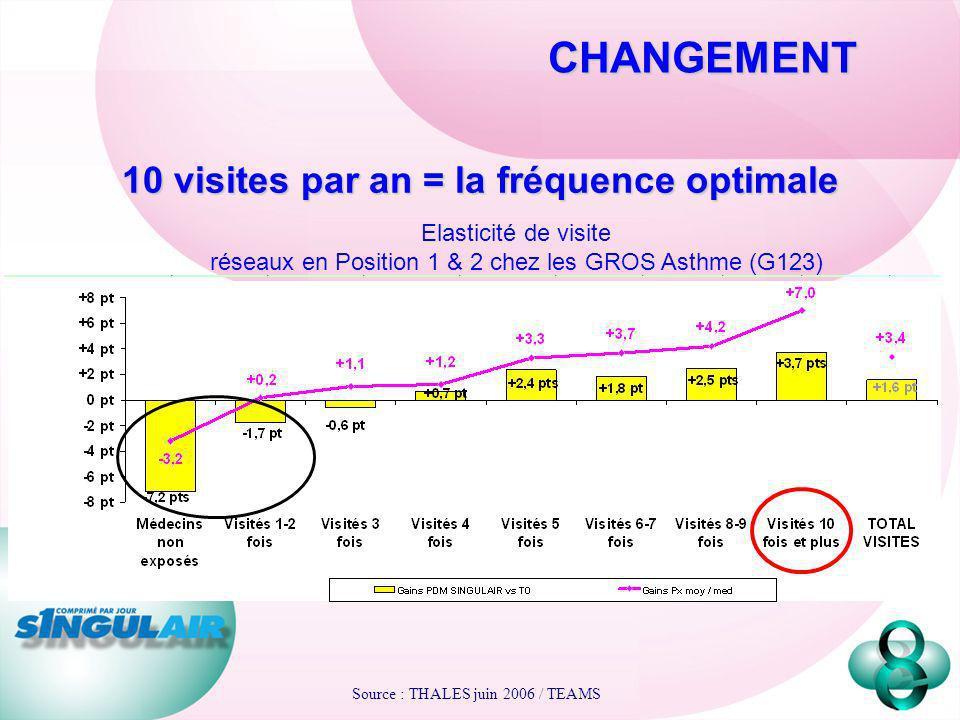 10 visites par an = la fréquence optimale Elasticité de visite réseaux en Position 1 & 2 chez les GROS Asthme (G123) CHANGEMENT Source : THALES juin 2