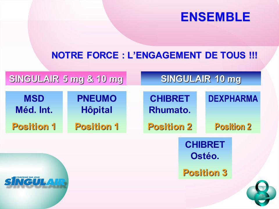 NOTRE FORCE : LENGAGEMENT DE TOUS !!! MSD Méd. Int. Position 1 PNEUMO Hôpital Position 1 SINGULAIR 5 mg & 10 mg DEXPHARMA Position 2 CHIBRET Rhumato.