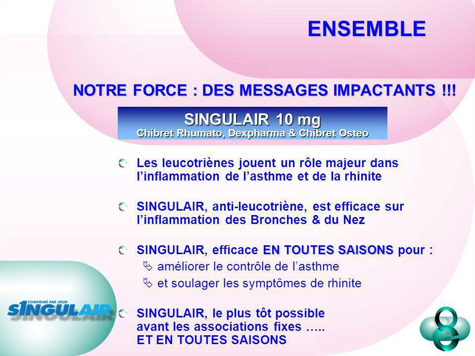 NOTRE FORCE : DES MESSAGES IMPACTANTS !!! SINGULAIR 10 mg Chibret Rhumato, Dexpharma & Chibret Osteo ENSEMBLE Les leucotriènes jouent un rôle majeur d