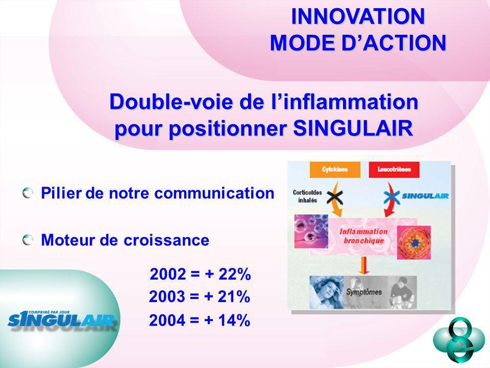 Double-voie de linflammation pour positionner SINGULAIR INNOVATION MODE DACTION Pilier de notre communication Moteur de croissance 2002 = + 22% 2003 =