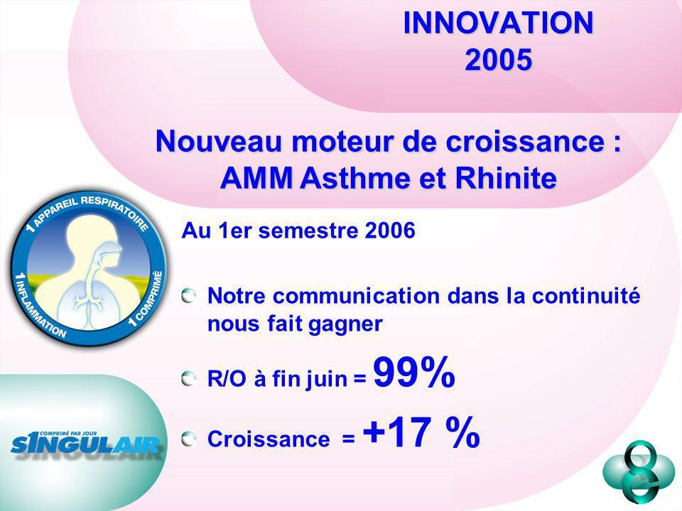 INNOVATION 2005 Au 1er semestre 2006 Notre communication dans la continuité nous fait gagner R/O à fin juin = 99% Croissance = +17 % Nouveau moteur de