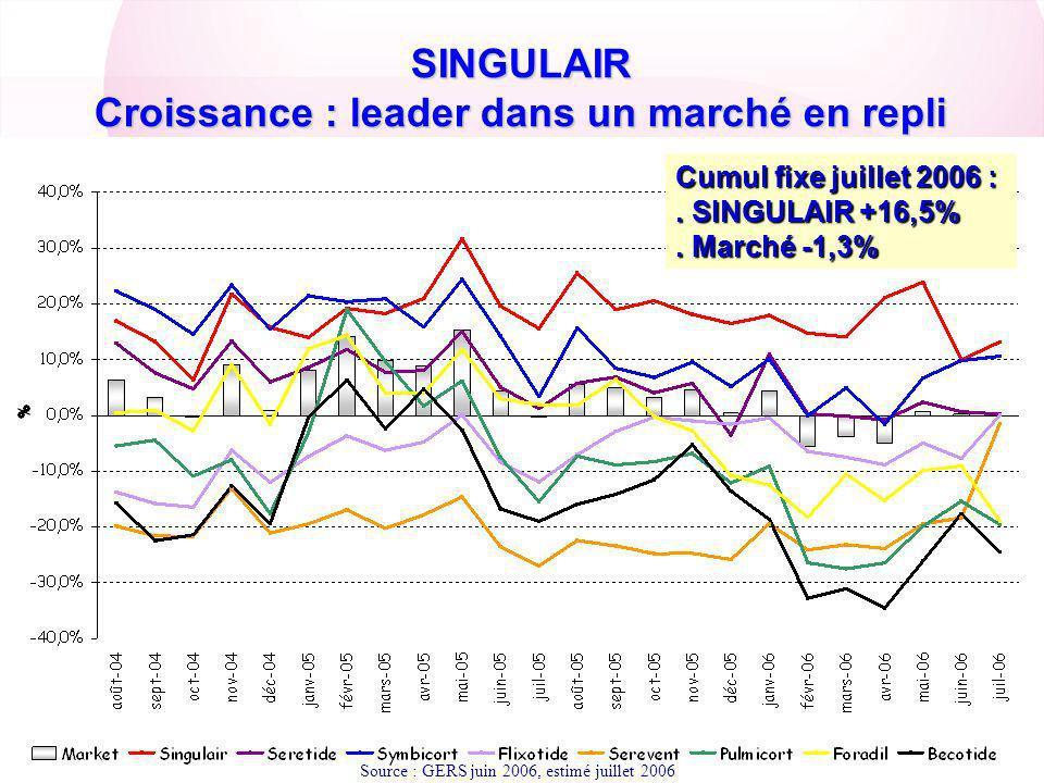 SINGULAIR Un acteur majeur du marché Source : GERS juin 2006, estimé juillet 2006 Part de Marché SERETIDE Part de Marché autres produits SINGULAIR en Juillet PM = 13%
