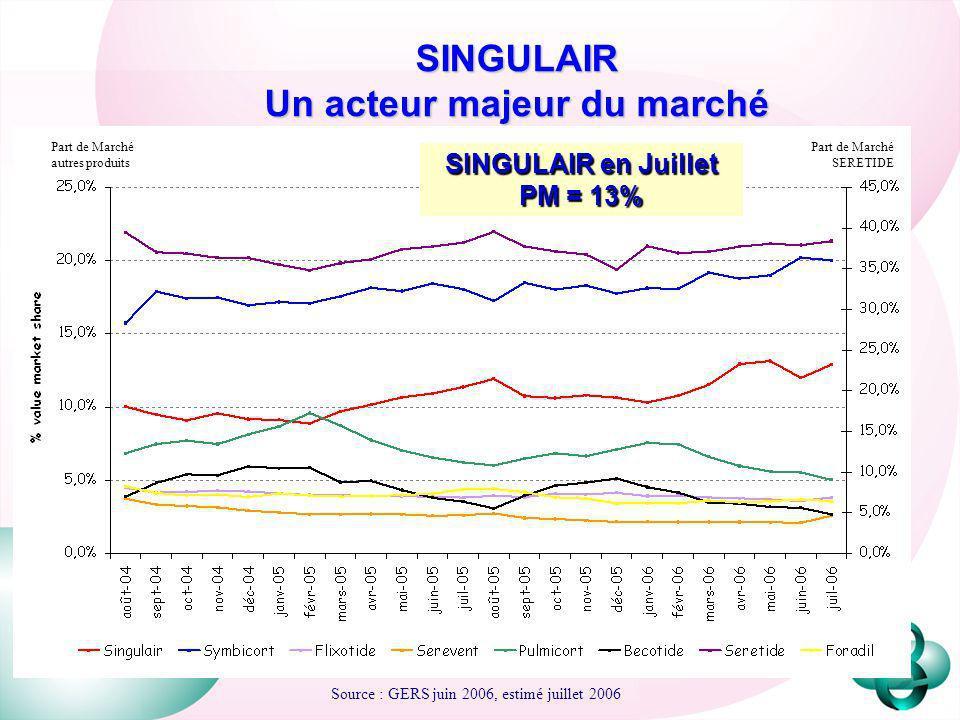 SINGULAIR Un acteur majeur du marché Source : GERS juin 2006, estimé juillet 2006 Part de Marché SERETIDE Part de Marché autres produits SINGULAIR en