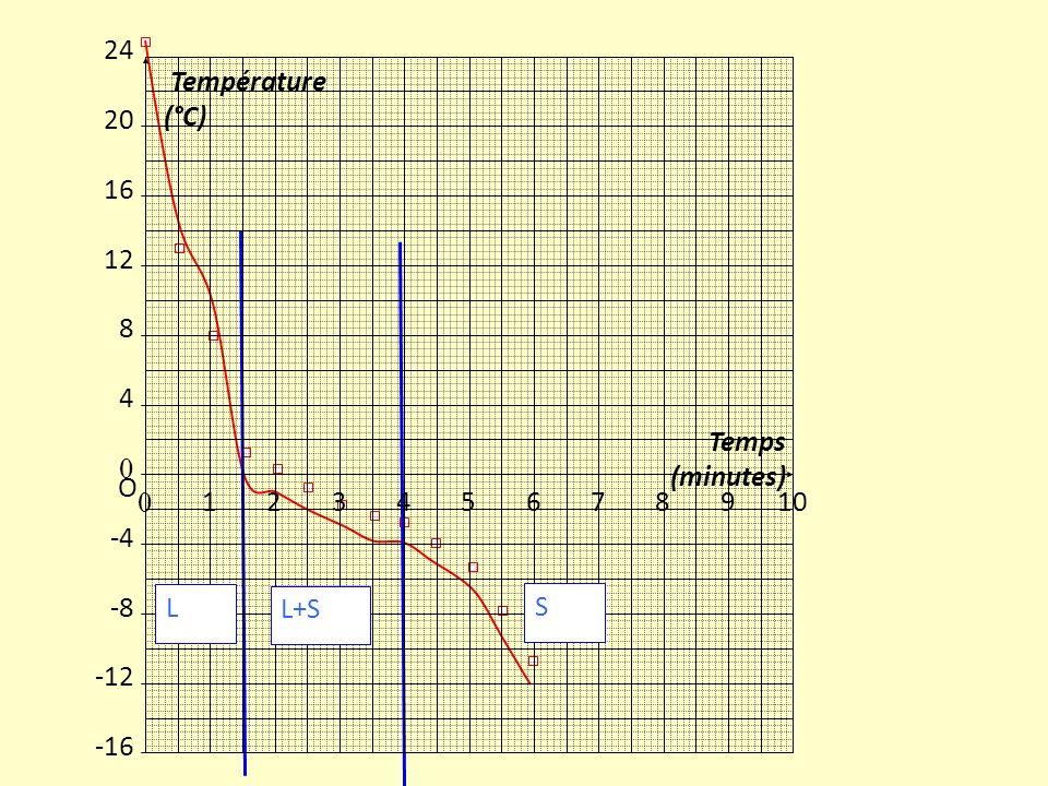 Temps030 s1 min1 min 30 s 2 min2 min 30 s 3min3 min 30 s 4 min Température eau (en °C) 2515100-2-3-3,5-4 Etat du cola Temps4 min 30 s5 min5 min 30 s6