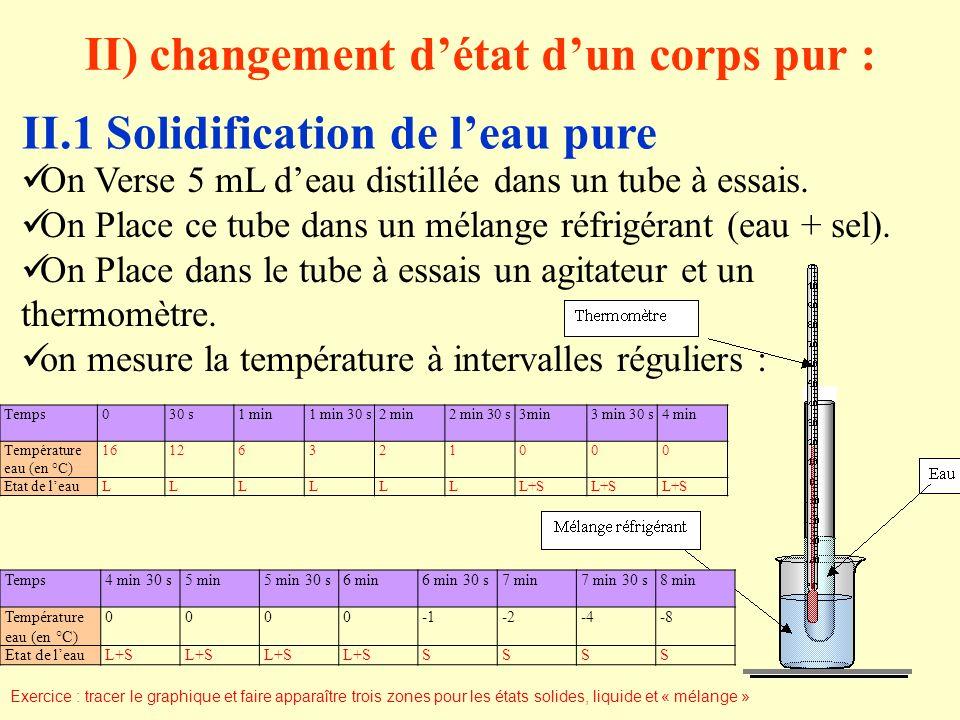 II) changement détat dun corps pur : II.1Solidification de leau pure On Verse 5 mL deau distillée dans un tube à essais.