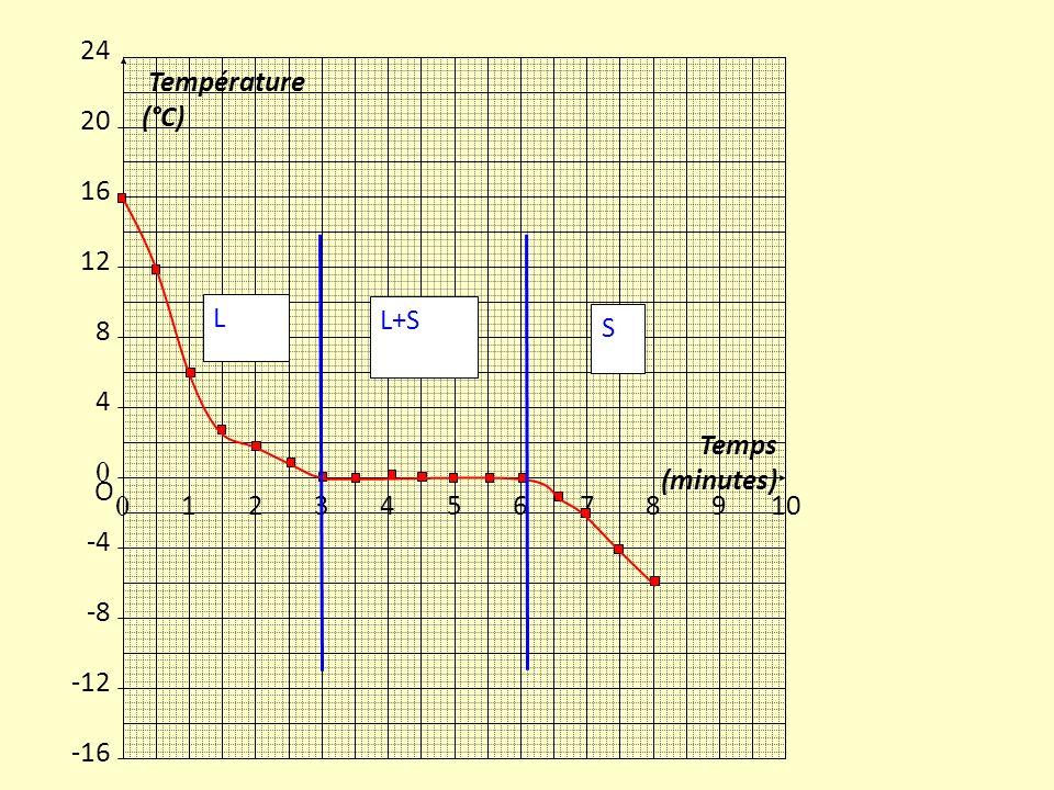 0 12345678910 Temps (minutes) 24 20 16 12 8 4 0 -4 -8 -12 -16 Température (°C) O L+S S L