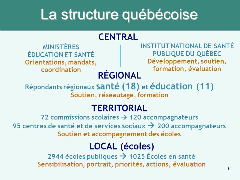 La structure québécoise CENTRAL MINISTÈRES ÉDUCATION ET SANTÉ Orientations, mandats, coordination INSTITUT NATIONAL DE SANTÉ PUBLIQUE DU QUÉBEC Dévelo