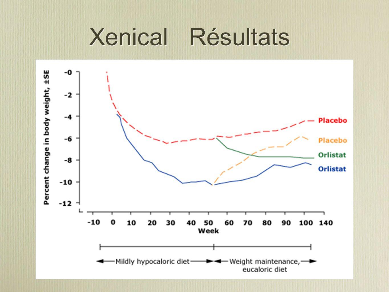 Xenical Résultats