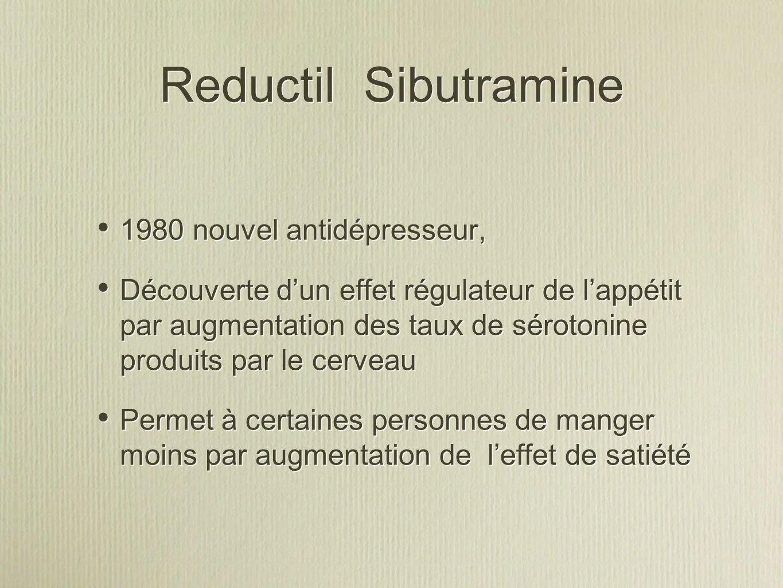 Reductil Sibutramine 1980 nouvel antidépresseur, Découverte dun effet régulateur de lappétit par augmentation des taux de sérotonine produits par le cerveau Permet à certaines personnes de manger moins par augmentation de leffet de satiété 1980 nouvel antidépresseur, Découverte dun effet régulateur de lappétit par augmentation des taux de sérotonine produits par le cerveau Permet à certaines personnes de manger moins par augmentation de leffet de satiété