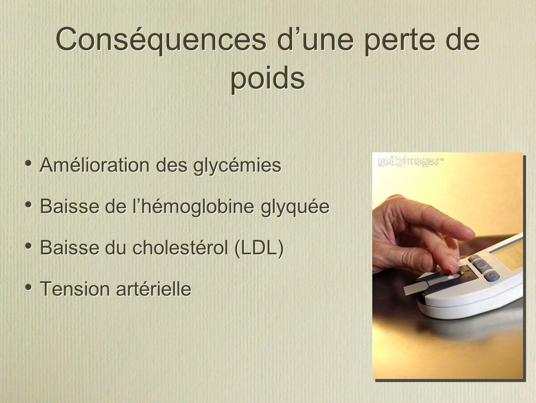 Conséquences dune perte de poids Amélioration des glycémies Baisse de lhémoglobine glyquée Baisse du cholestérol (LDL) Tension artérielle Amélioration des glycémies Baisse de lhémoglobine glyquée Baisse du cholestérol (LDL) Tension artérielle