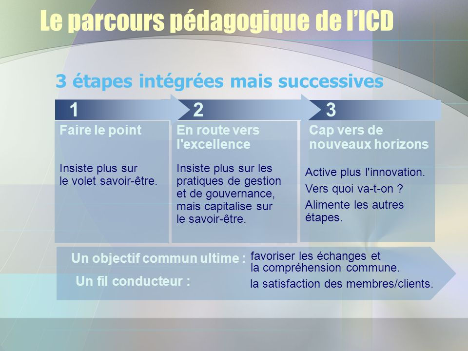 Le parcours pédagogique de lICD Faire le point Insiste plus sur les pratiques de gestion et de gouvernance, mais capitalise sur le savoir-être.