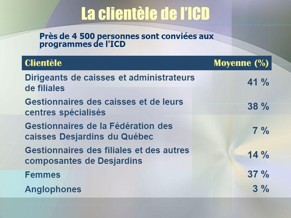 La clientèle de lICD ClientèleMoyenne (%) Dirigeants de caisses et administrateurs de filiales 41 % Gestionnaires des caisses et de leurs centres spécialisés 38 % Gestionnaires de la Fédération des caisses Desjardins du Québec 7 % Gestionnaires des filiales et des autres composantes de Desjardins 14 % Femmes 37 % Anglophones 3 % Près de 4 500 personnes sont conviées aux programmes de l ICD