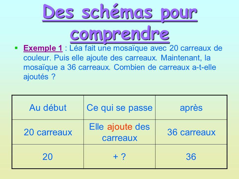 Des schémas pour comprendre Exemple 2 : Loïc avait des billes.
