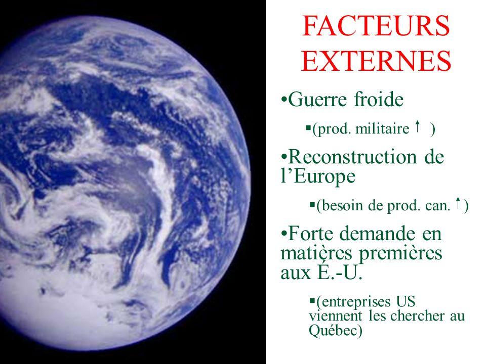 FACTEURS EXTERNES Guerre froide (prod. militaire ) (besoin de prod. can. ) Reconstruction de lEurope Forte demande en matières premières aux É.-U. (en